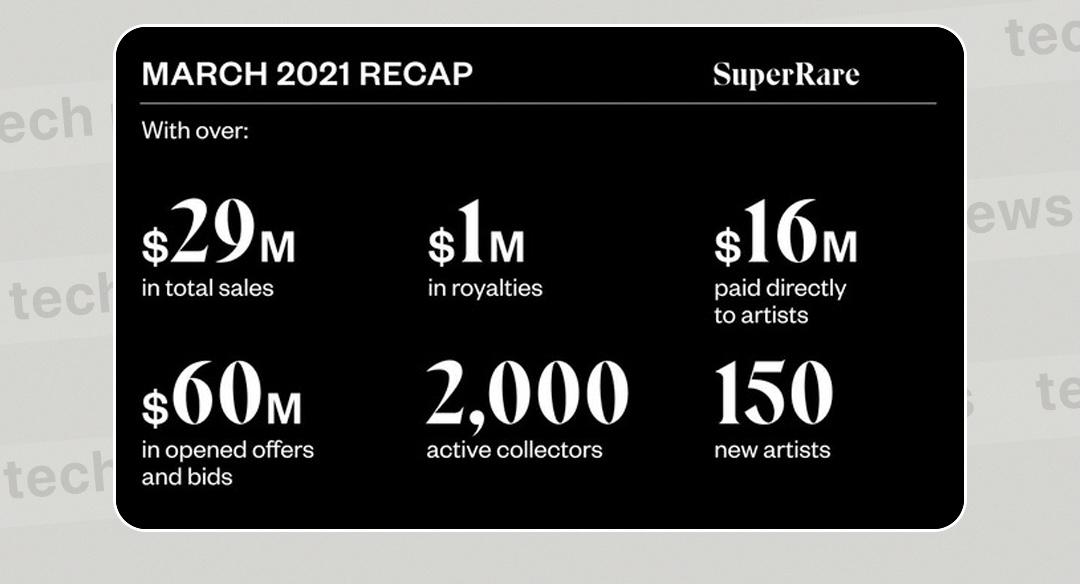 Объем продаж SuperRare за март составил $ 29 млн
